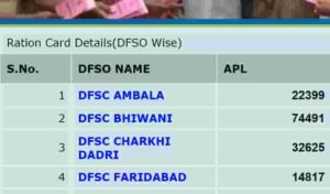 Haryana Ration Card List District Wise