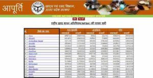 UP Ration Card District Wise List Check Online
