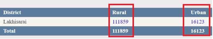 Bihar Ration Card Check